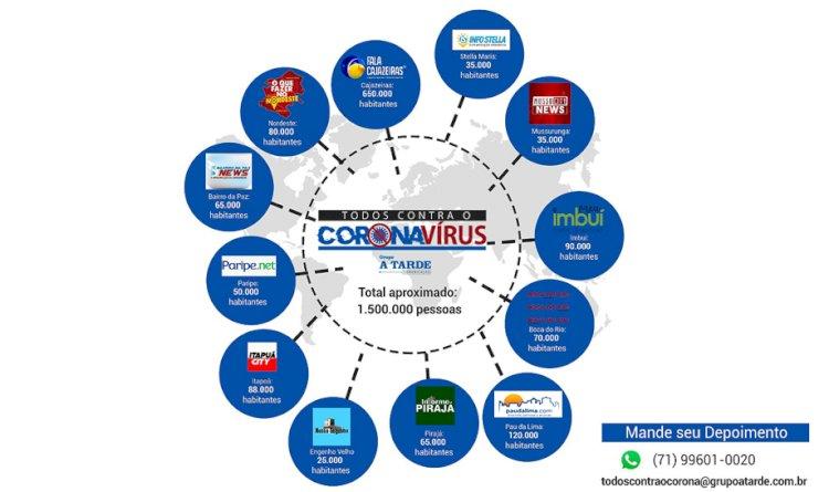 Ação em Rede do Grupo A TARDE monitora o coronavirus nas comunidades.